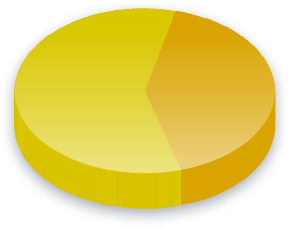 Kollektiv transport Poll Results for Libertarianer velgere