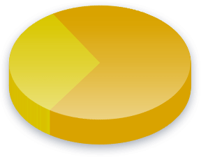 Dødsstraf Poll Results for Liberal Initiative